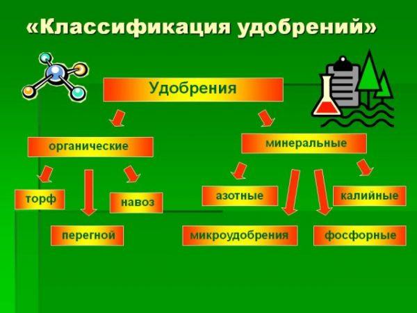 Класификация удобрений
